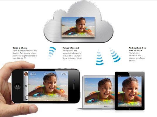 Un esempio di Photostream da periferica ad iCloud