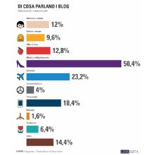 Di cosa parlano i blog in Italia